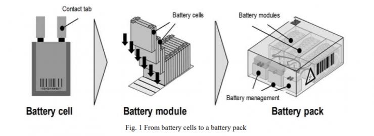Elektromobil a baterie